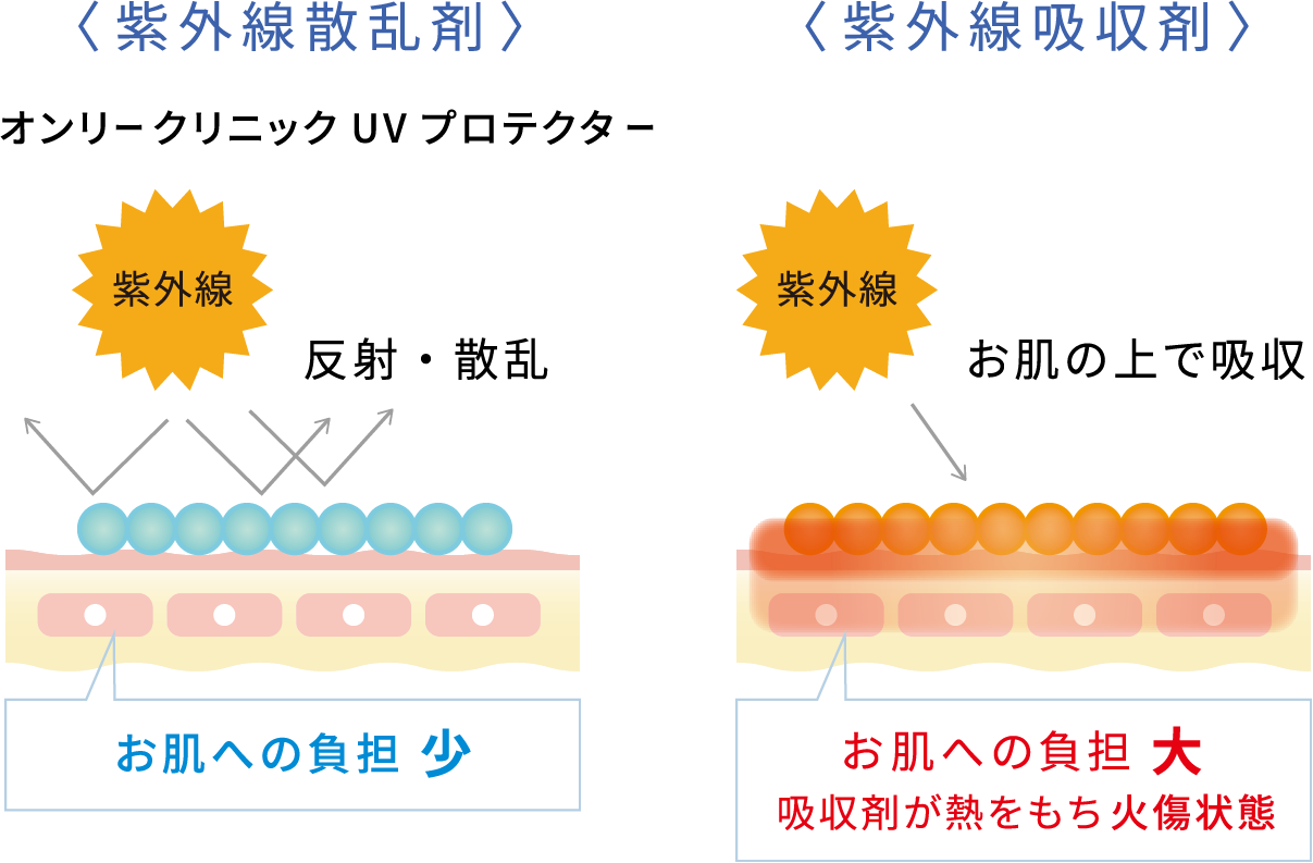 紫外線散乱剤 紫外線吸収剤