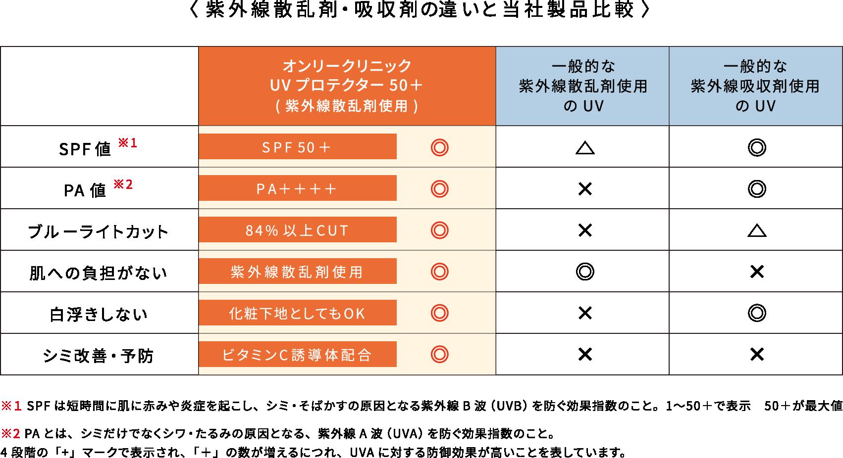 紫外線散乱剤・吸収剤の違いと当社製品比較